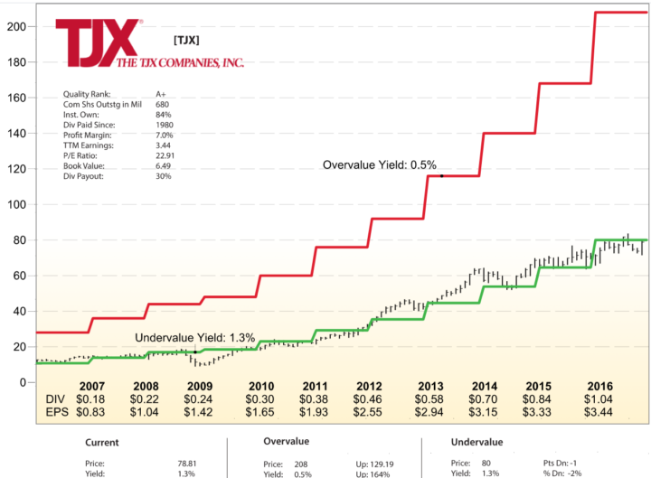 Investment Quality Trends IQT TJX Dividend Yield Chart Example
