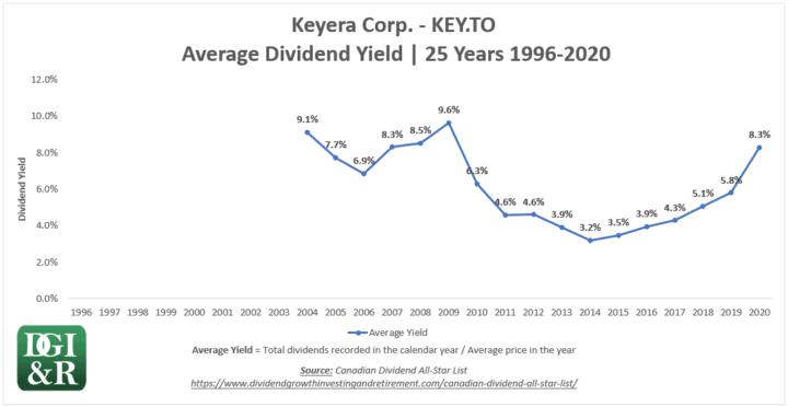KEY - Keyera Corp Average Dividend Yield 25-Year Chart 1996-2020