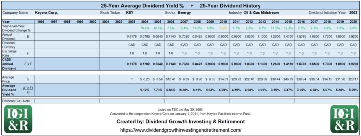 KEY - Keyera Corp Average Dividend Yield 25-Year History Table 1996-2020