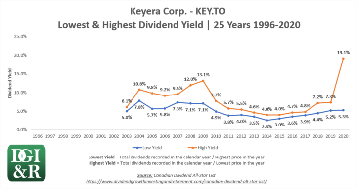 KEY - Keyera Corp Lowest & Highest Dividend Yield 25-Year Chart 1996-2020