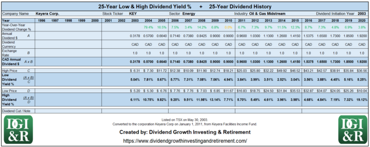 KEY - Keyera Corp Lowest & Highest Dividend Yield 25-Year History Table 1996-2020