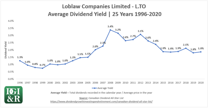 L - Loblaw Companies Limited Average Dividend Yield 25-Year Chart 1996-2020