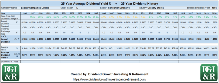 L - Loblaw Companies Limited Average Dividend Yield 25-Year History 1996-2020