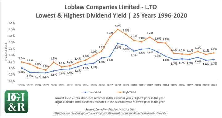 L - Loblaw Companies Limited Lowest & Highest Dividend Yield 25-Year Chart 1996-2020