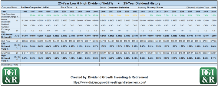 L - Loblaw Companies Limited Lowest & Highest Dividend Yield 25-Year History 1996-2020