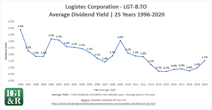 LGT.B - Logistec Average Dividend Yield 25-Year Chart 1996-2020