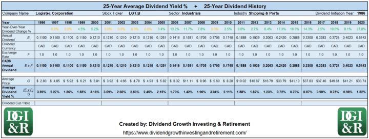 LGT.B - Logistec Average Dividend Yield 25-Year History 1996-2020