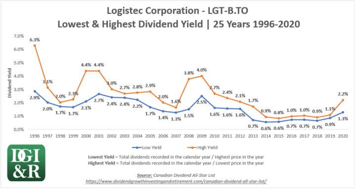 LGT.B - Logistec Lowest & Highest Dividend Yield 25-Year Chart 1996-2020