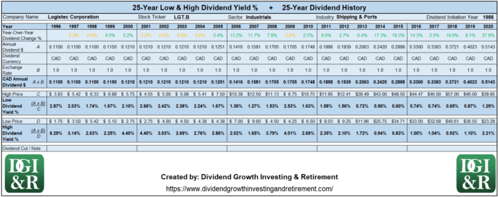 LGT.B - Logistec Lowest & Highest Dividend Yield 25-Year History 1996-2020