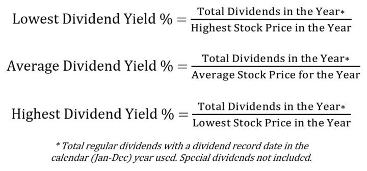 Lowest, Average, and Highest Dividend Yield % Calculations