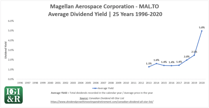 MAL - Magellan Aerospace Corp Average Dividend Yield 25-Year Chart 1996-2020