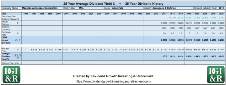 MAL - Magellan Aerospace Corp Average Dividend Yield 25-Year History 1996-2020