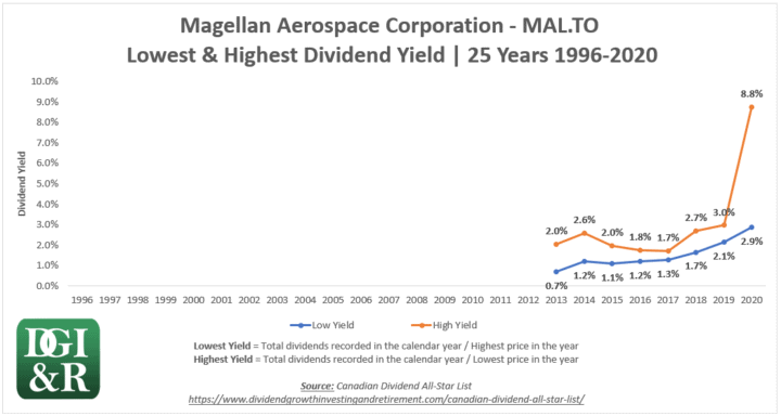 MAL - Magellan Aerospace Corp Lowest & Highest Dividend Yield 25-Year Chart 1996-2020