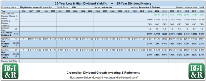 MAL - Magellan Aerospace Corp Lowest & Highest Dividend Yield 25-Year History 1996-2020