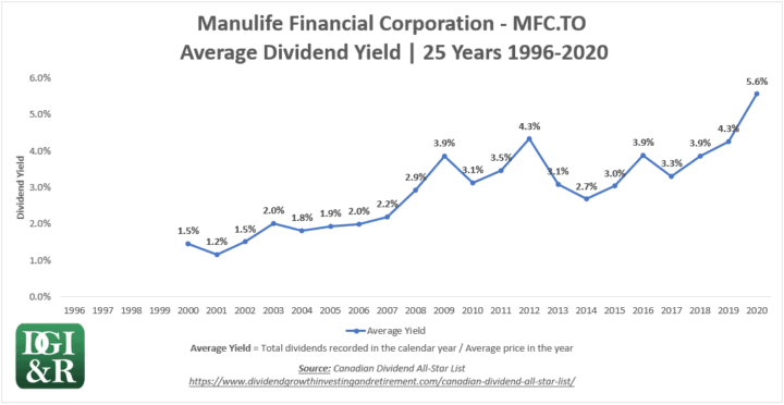 MFC - Manulife Financial Average Dividend Yield 25-Year Chart 1996-2020