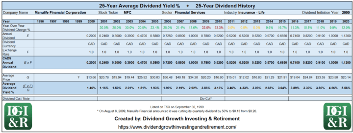 MFC - Manulife Financial Average Dividend Yield 25-Year History Table 1996-2020