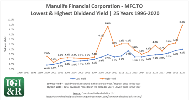 MFC - Manulife Financial Lowest & Highest Dividend Yield 25-Year Chart 1996-2020