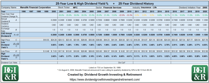 MFC - Manulife Financial Lowest & Highest Dividend Yield 25-Year History Table 1996-2020