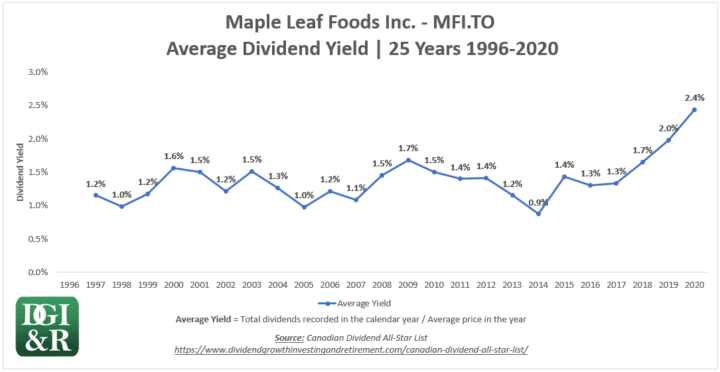 MFI - Maple Leaf Foods Inc Average Dividend Yield 25-Year Chart 1996-2020
