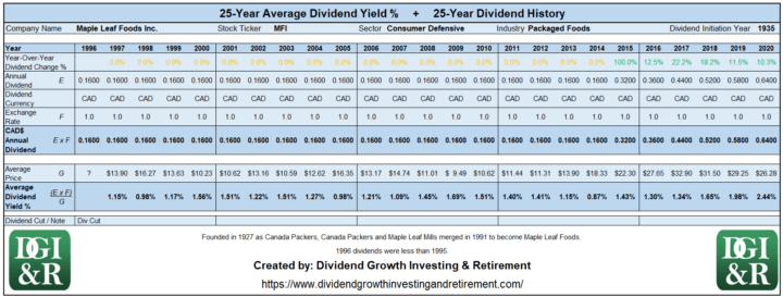 MFI - Maple Leaf Foods Inc Average Dividend Yield 25-Year History Table 1996-2020