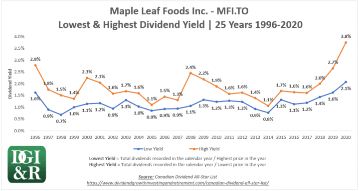 MFI - Maple Leaf Foods Inc Lowest & Highest Dividend Yield 25-Year Chart 1996-2020