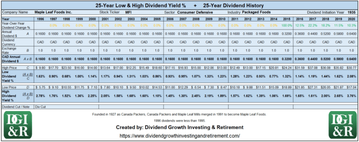 MFI - Maple Leaf Foods Inc Lowest & Highest Dividend Yield 25-Year History Table 1996-2020