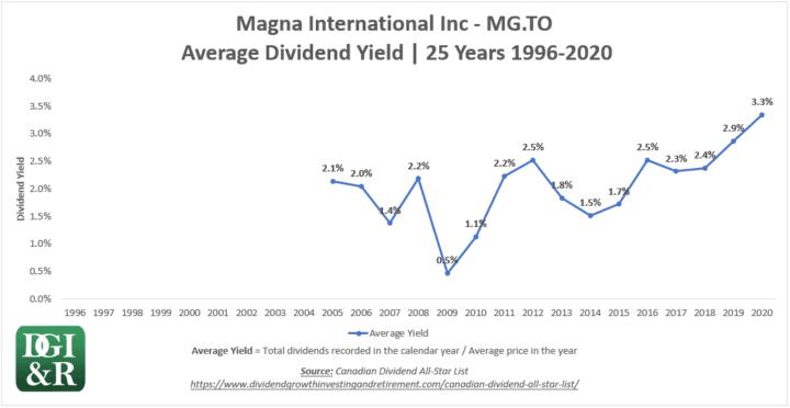 MG - Magna International Inc Average Dividend Yield 25-Year Chart 1996-2020