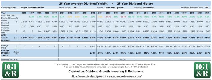 MG - Magna International Inc Average Dividend Yield 25-Year History Table 1996-2020