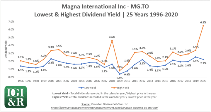 MG - Magna International Inc Lowest & Highest Dividend Yield 25-Year Chart 1996-2020