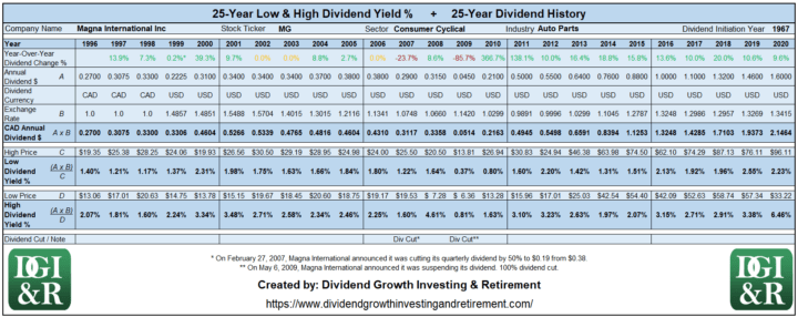 MG - Magna International Inc Lowest & Highest Dividend Yield 25-Year History Table 1996-2020