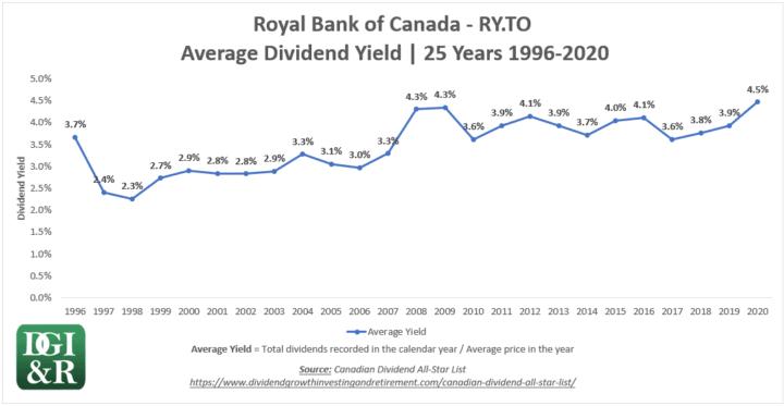 Royal Bank of Canada RY 25-Year Average Yield Chart 1996-2020