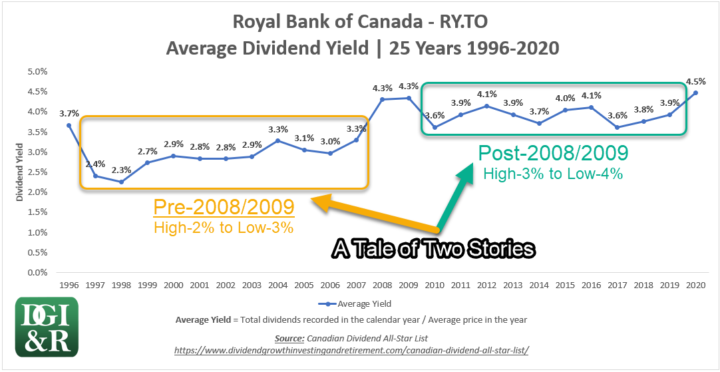 Royal Bank of Canada RY 25-Year Average Yield Chart 1996-2020 - A Tale of Two Stories