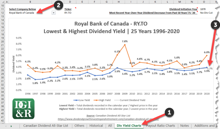 Royal Bank of Canada RY 25-Year Yield Chart 1996-2020 Canadian Dividend All-Star List Example