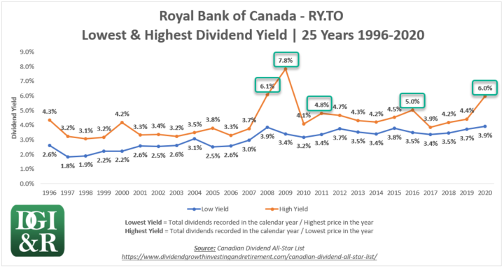 Royal Bank of Canada RY 25-Year Yield Chart 1996-2020 High & Low Dividend Yields - 5 Highest Yields