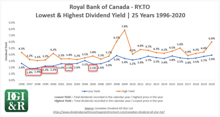 Royal Bank of Canada RY 25-Year Yield Chart 1996-2020 High & Low Dividend Yields - 5 Lowest Yields
