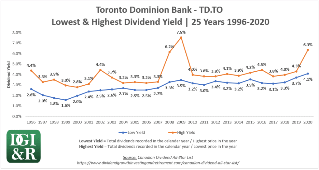 TD - Toronto Dominion Bank Lowest & Highest Dividend Yield 25-Year Chart 1996-2020