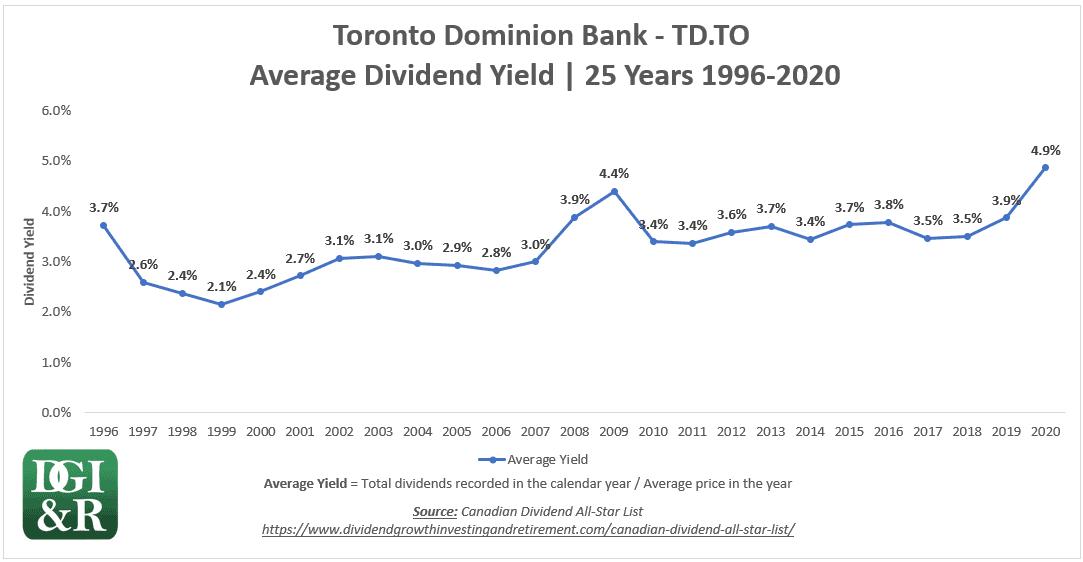 Toronto Dominion Bank TD 25-Year Average Yield Chart 1996-2020