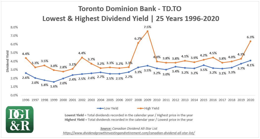 Toronto Dominion Bank TD 25-Year Low & High Yield Chart 1996-2020