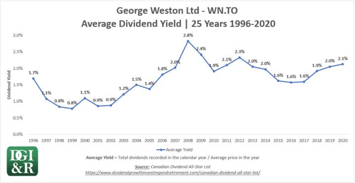 WN - George Weston Ltd Average Dividend Yield 25-Year Chart 1996-2020
