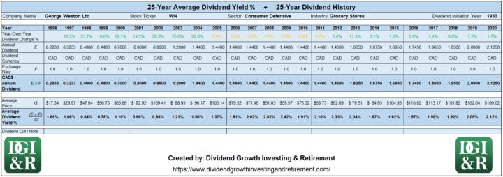 WN - George Weston Ltd Average Dividend Yield 25-Year History 1996-2020