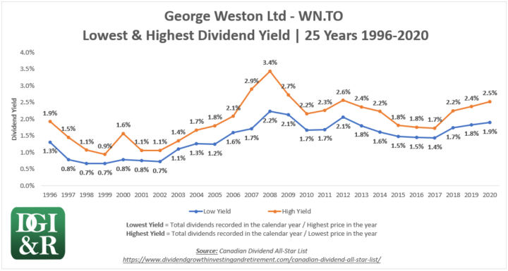WN - George Weston Ltd Lowest & Highest Dividend Yield 25-Year Chart 1996-2020