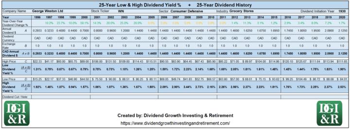 WN - George Weston Ltd Lowest & Highest Dividend Yield 25-Year History 1996-2020