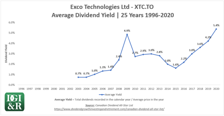 XTC - Exco Technologies Ltd Average Dividend Yield 25-Year Chart 1996-2020