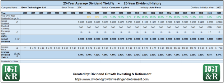 XTC - Exco Technologies Ltd Average Dividend Yield 25-Year History 1996-2020