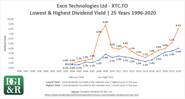 XTC - Exco Technologies Ltd Lowest & Highest Dividend Yield 25-Year Chart 1996-2020