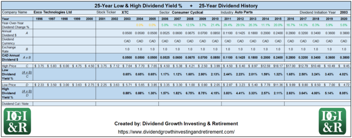 XTC - Exco Technologies Ltd Lowest & Highest Dividend Yield 25-Year History 1996-2020