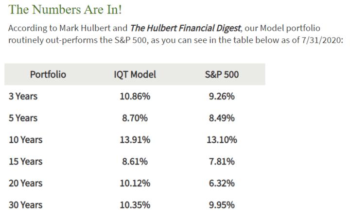 IQT Performance Table