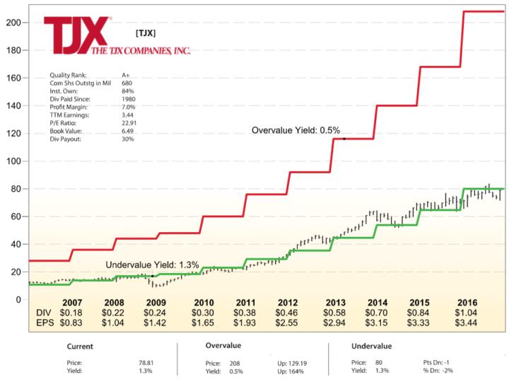 IQT Trends Chart Example - TJX
