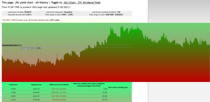 Johnson & Johnson JNJ Dividend Yield Chart Example May 30, 2021
