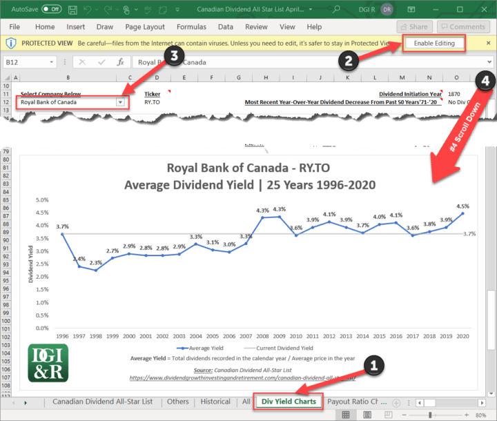 Royal Bank of Canada RY Average Yield Example from April 30, 2021 Canadian Dividend All-Star List